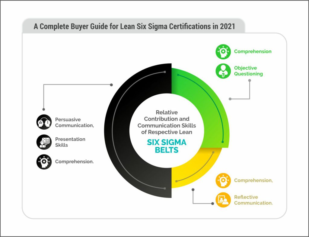 A complete buyer guide to Lean Six Sigma Certifications in 2021