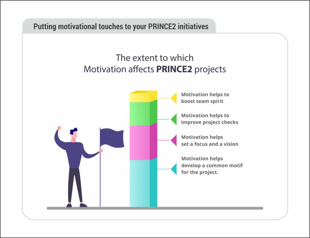 The extent to which motivation affects PRINCE2 projects